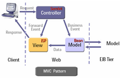Exploring the Model – View – Controller (MVC) pattern
