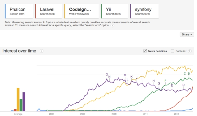 Google_Trends_PHP Frameworks 2014